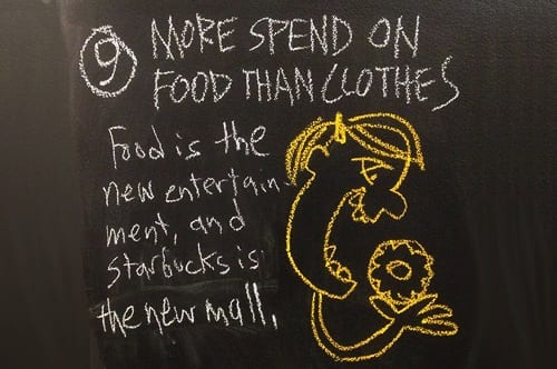 More Spend on Food than Clothes